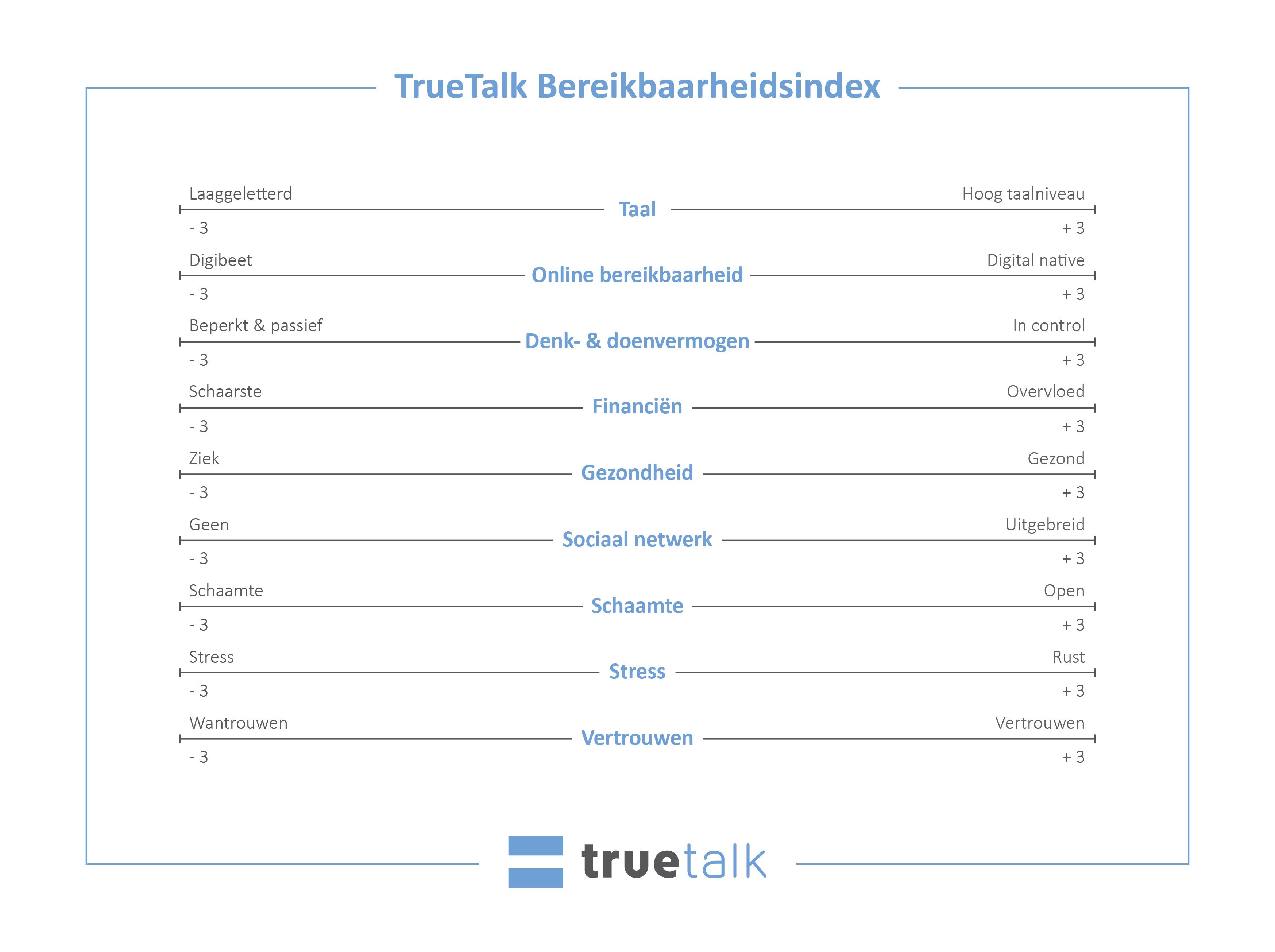 TrueTalk Bereikbaarheidsindex elementen van bereikbaarheid inclusie